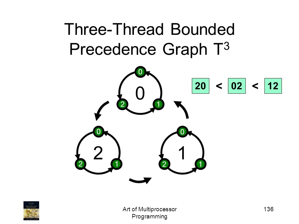 Art of Multiprocessor Programming 136 Three-Thread Bounded Precedence Graph T 3 2 0 12 1 0 12 0 0 12 200212 <<