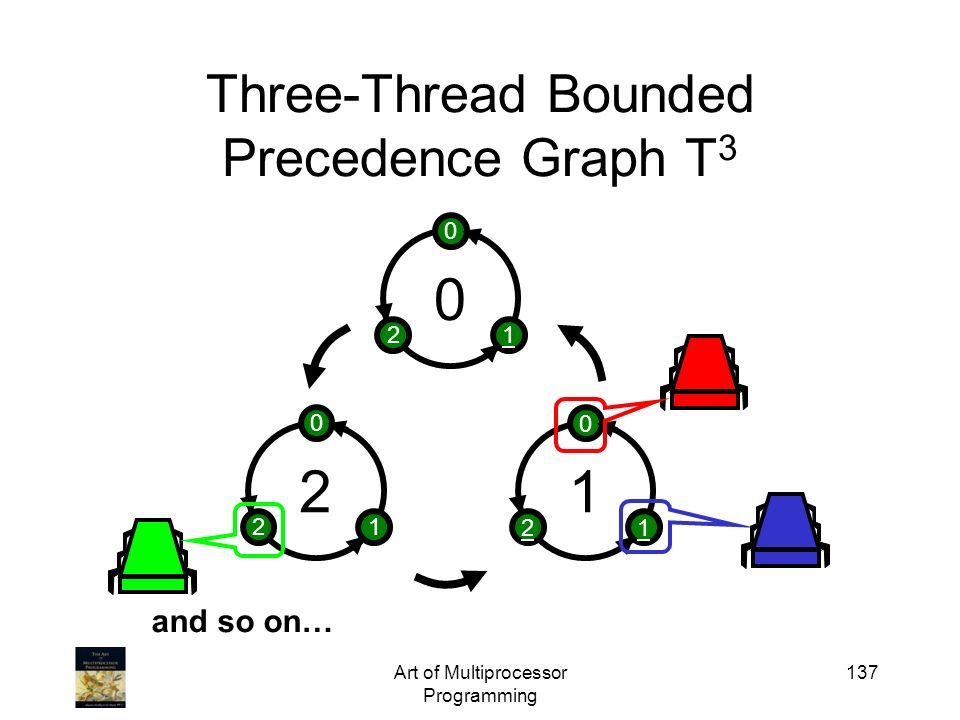 Art of Multiprocessor Programming 137 Three-Thread Bounded Precedence Graph T 3 2 0 12 1 0 12 0 0 12 and so on…