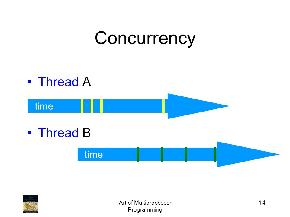 Art of Multiprocessor Programming 14 time Thread A Thread B Concurrency