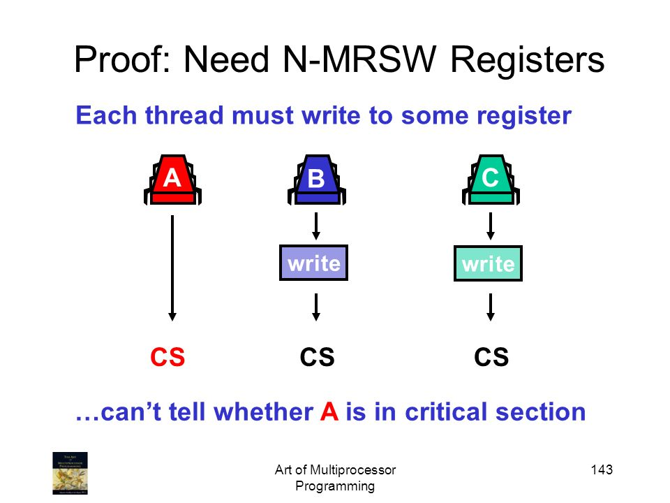 Art of Multiprocessor Programming 143 Proof: Need N-MRSW Registers Each thread must write to some register …cant tell whether A is in critical section
