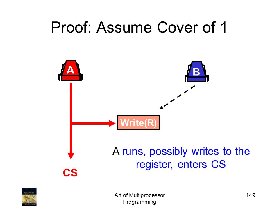 Art of Multiprocessor Programming 149 Proof: Assume Cover of 1 A B Write(R) CS A runs, possibly writes to the register, enters CS