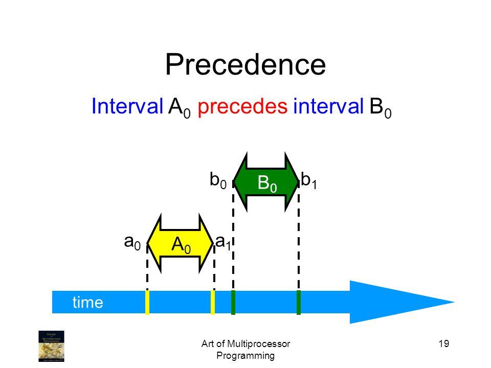 Art of Multiprocessor Programming 19 time Precedence a0a0 a1a1 A0A0 b0b0 b1b1 B0B0 Interval A 0 precedes interval B 0