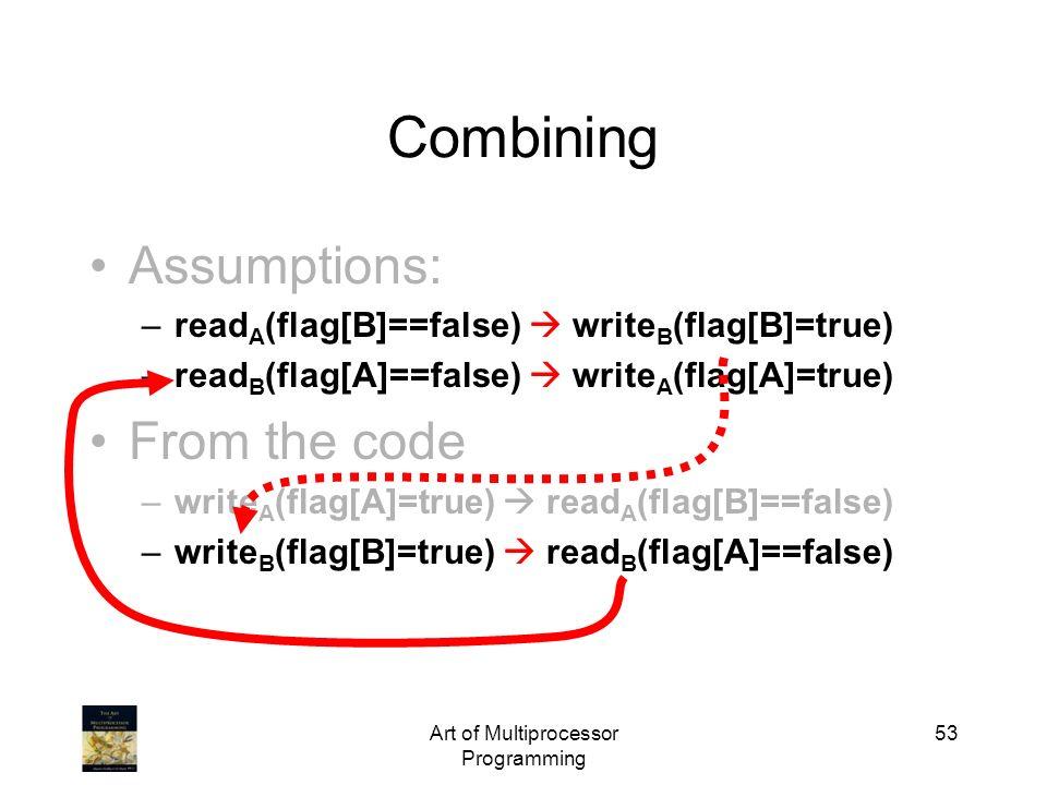 Art of Multiprocessor Programming 53 Assumptions: –read A (flag[B]==false) write B (flag[B]=true) –read B (flag[A]==false) write A (flag[A]=true) From