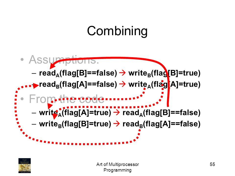 Art of Multiprocessor Programming 55 Assumptions: –read A (flag[B]==false) write B (flag[B]=true) –read B (flag[A]==false) write A (flag[A]=true) From
