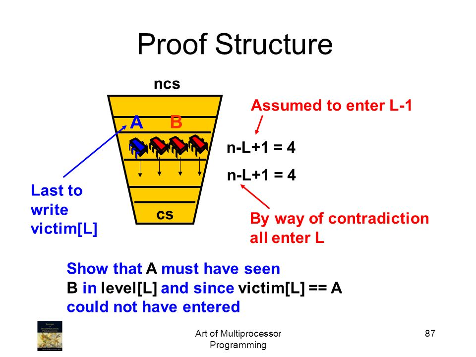 Art of Multiprocessor Programming 87 Proof Structure ncs cs Assumed to enter L-1 By way of contradiction all enter L n-L+1 = 4 A B Last to write victi