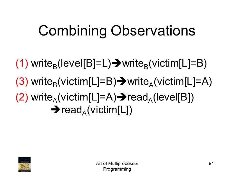 Art of Multiprocessor Programming 91 Combining Observations (1) write B (level[B]=L) write B (victim[L]=B) (3) write B (victim[L]=B) write A (victim[L