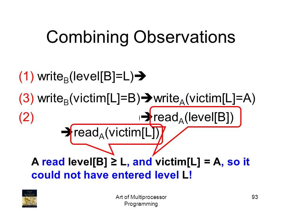 Art of Multiprocessor Programming 93 Combining Observations (1) write B (level[B]=L) write B (victim[L]=B) (3) write B (victim[L]=B) write A (victim[L