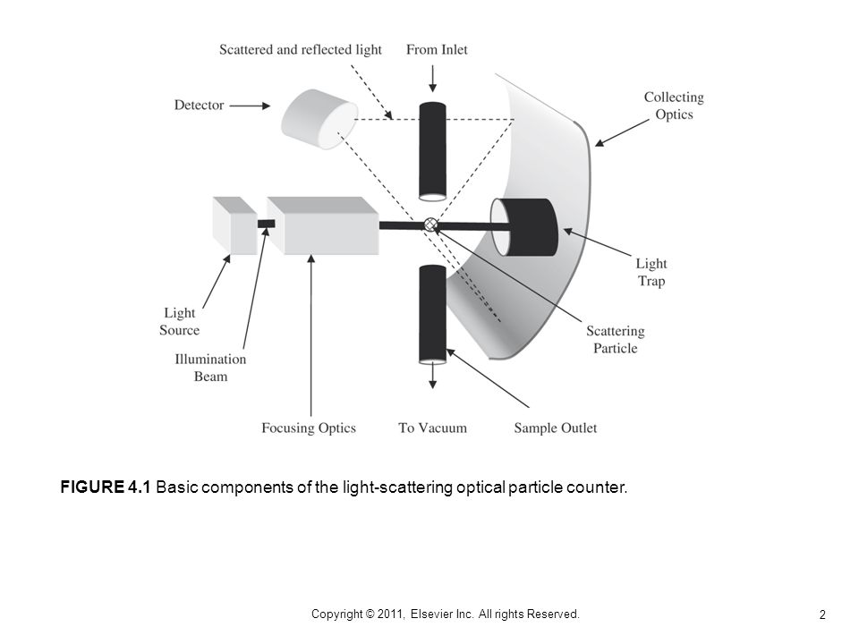 2 Copyright © 2011, Elsevier Inc. All rights Reserved. FIGURE 4.1 Basic components of the light-scattering optical particle counter.