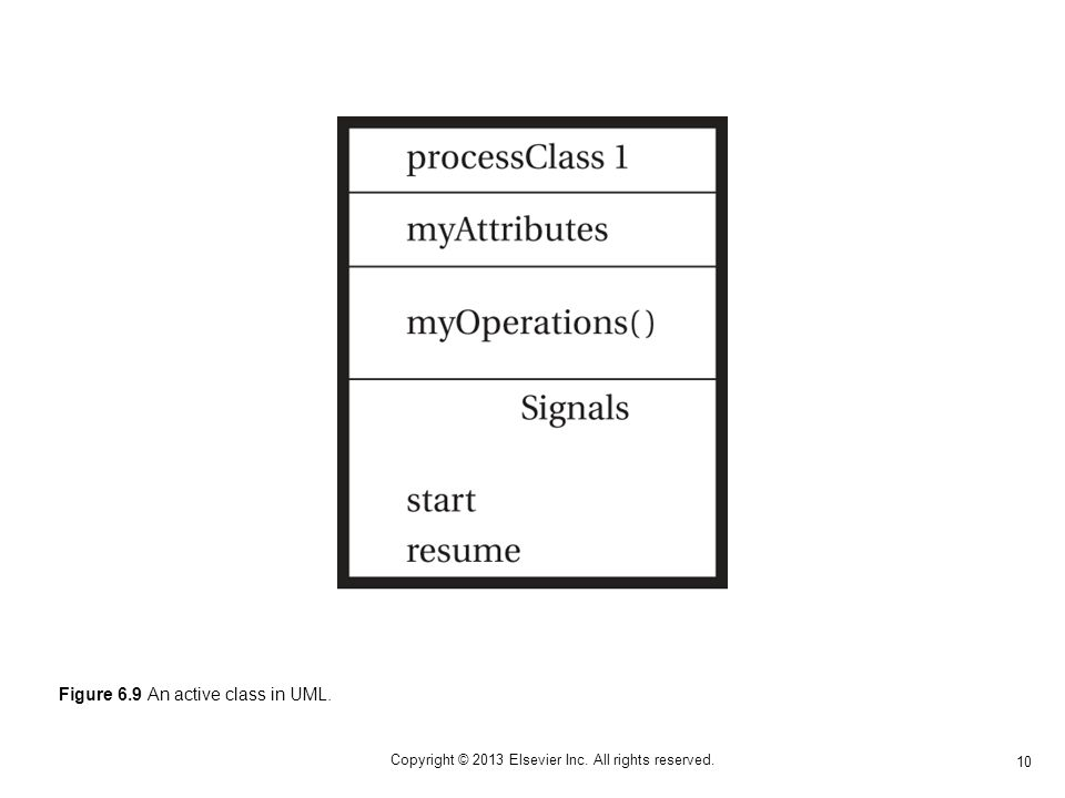 10 Copyright © 2013 Elsevier Inc. All rights reserved. Figure 6.9 An active class in UML.