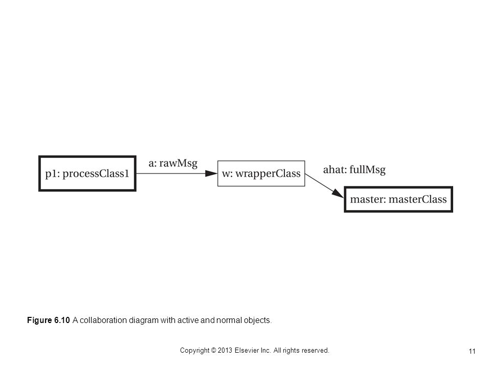 11 Copyright © 2013 Elsevier Inc. All rights reserved. Figure 6.10 A collaboration diagram with active and normal objects.