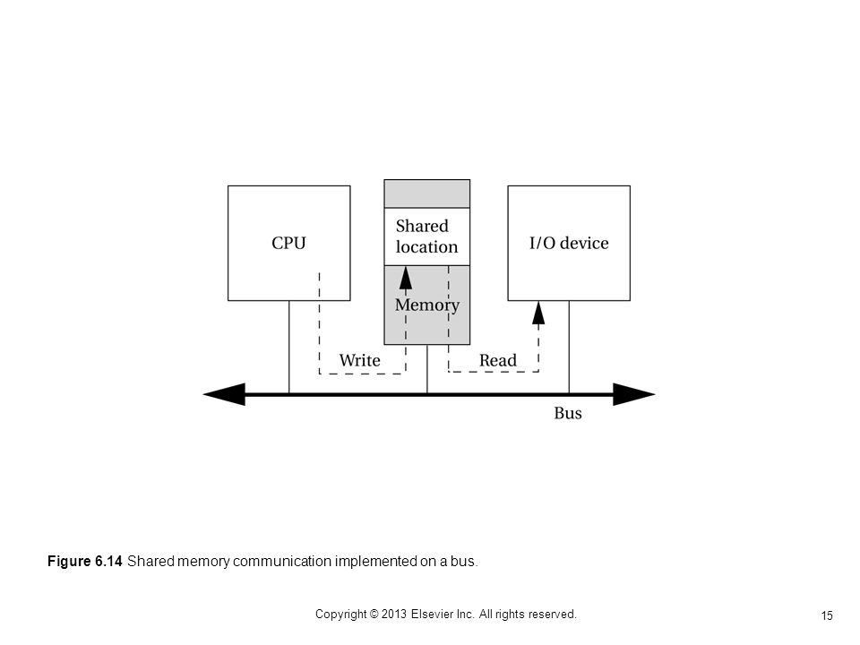 15 Copyright © 2013 Elsevier Inc. All rights reserved. Figure 6.14 Shared memory communication implemented on a bus.