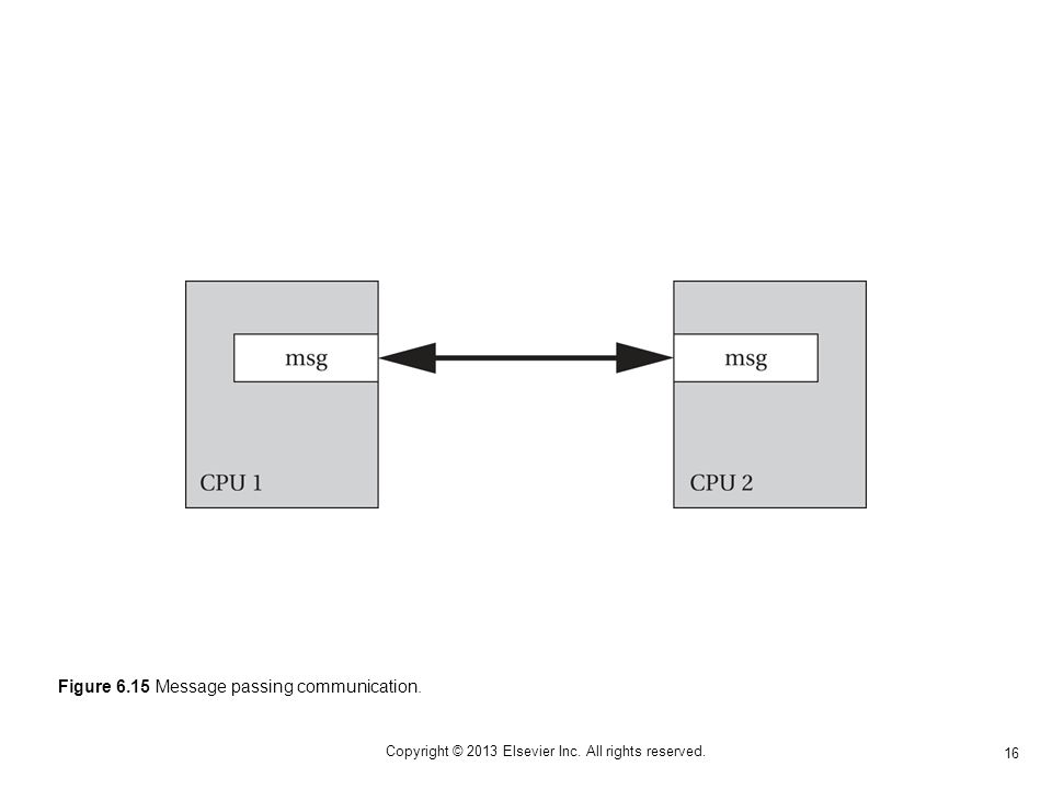 16 Copyright © 2013 Elsevier Inc. All rights reserved. Figure 6.15 Message passing communication.