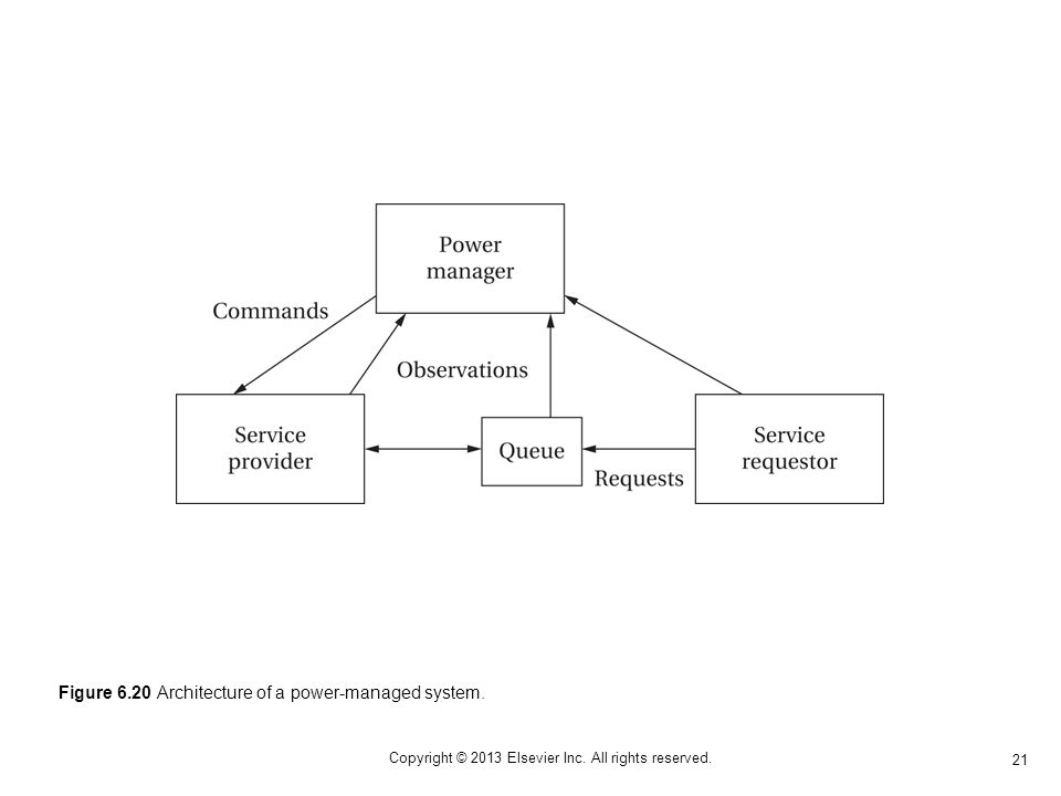21 Copyright © 2013 Elsevier Inc. All rights reserved. Figure 6.20 Architecture of a power-managed system.