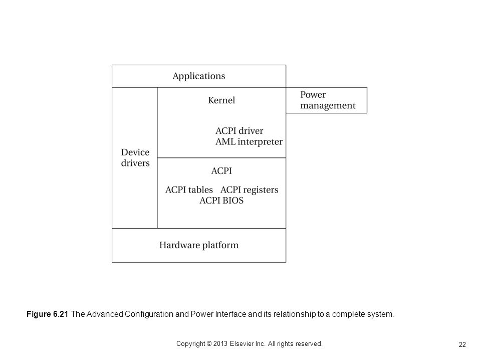 22 Copyright © 2013 Elsevier Inc. All rights reserved. Figure 6.21 The Advanced Configuration and Power Interface and its relationship to a complete s