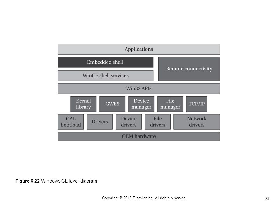 23 Copyright © 2013 Elsevier Inc. All rights reserved. Figure 6.22 Windows CE layer diagram.