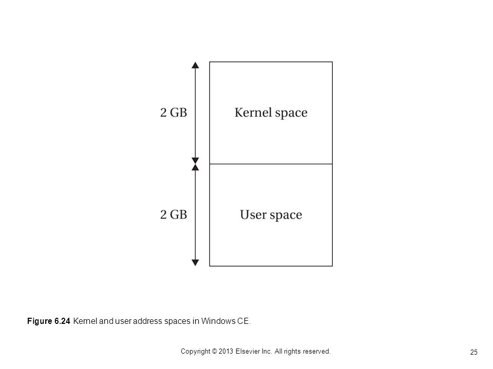 25 Copyright © 2013 Elsevier Inc. All rights reserved. Figure 6.24 Kernel and user address spaces in Windows CE.