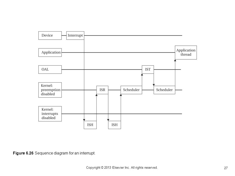 27 Copyright © 2013 Elsevier Inc. All rights reserved. Figure 6.26 Sequence diagram for an interrupt.