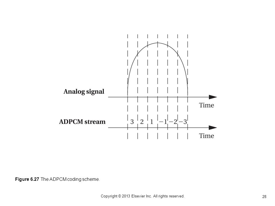 28 Copyright © 2013 Elsevier Inc. All rights reserved. Figure 6.27 The ADPCM coding scheme.