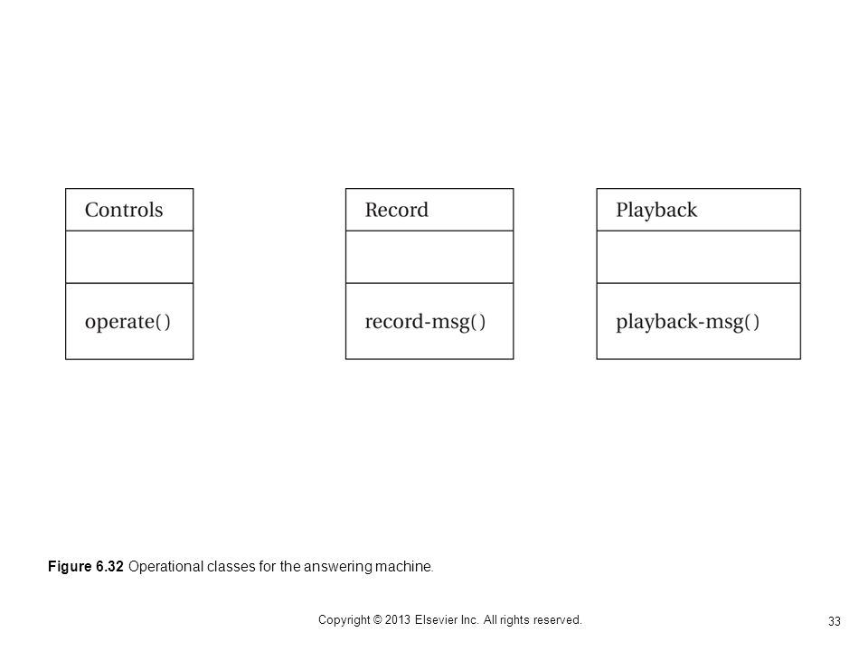 33 Copyright © 2013 Elsevier Inc. All rights reserved. Figure 6.32 Operational classes for the answering machine.