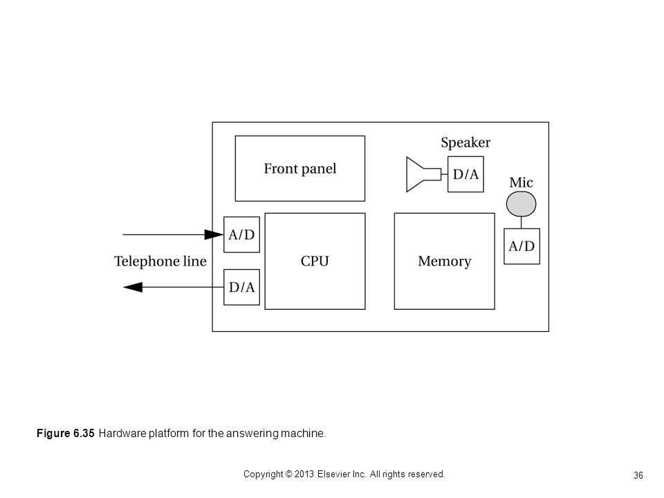 36 Copyright © 2013 Elsevier Inc. All rights reserved. Figure 6.35 Hardware platform for the answering machine.