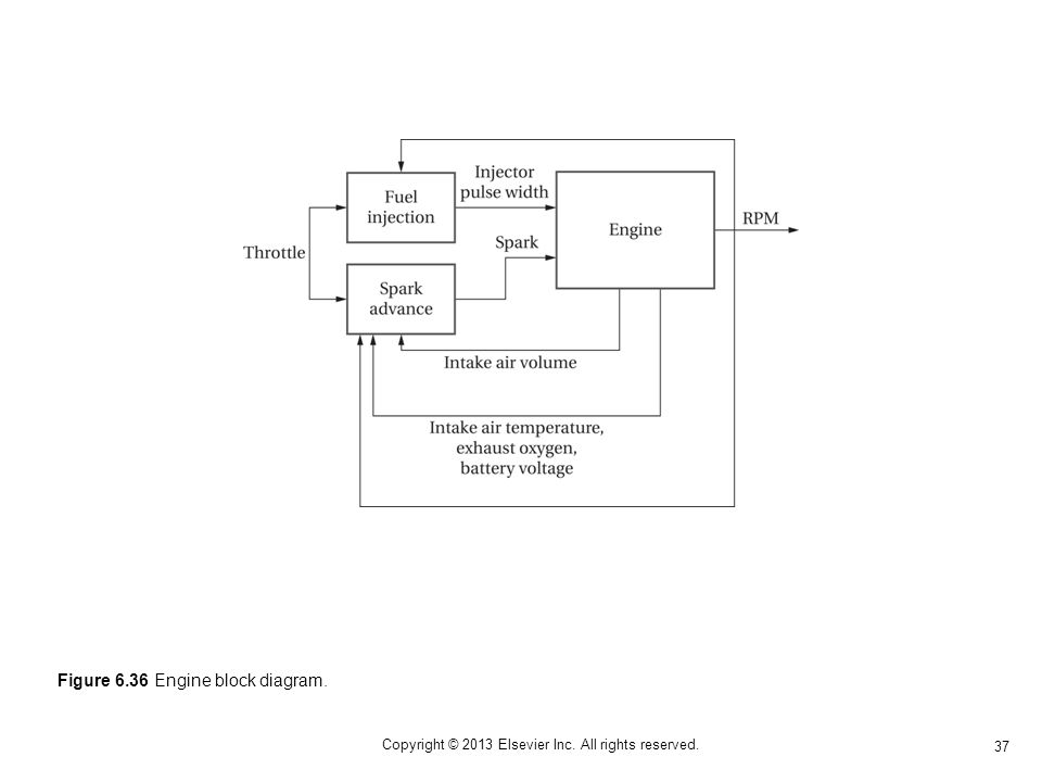 37 Copyright © 2013 Elsevier Inc. All rights reserved. Figure 6.36 Engine block diagram.