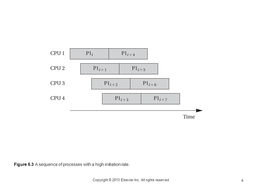 4 Copyright © 2013 Elsevier Inc. All rights reserved. Figure 6.3 A sequence of processes with a high initiation rate.