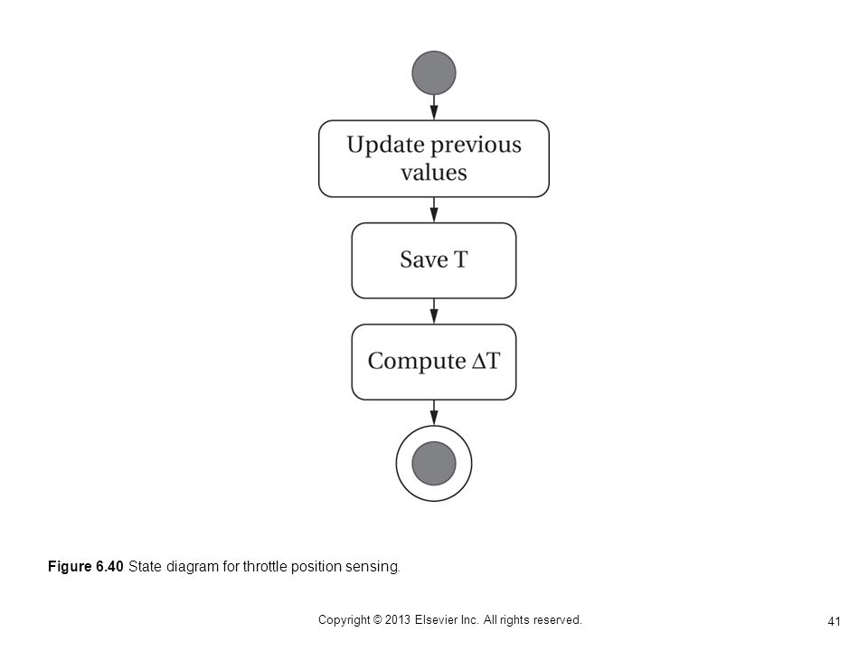 41 Copyright © 2013 Elsevier Inc. All rights reserved. Figure 6.40 State diagram for throttle position sensing.