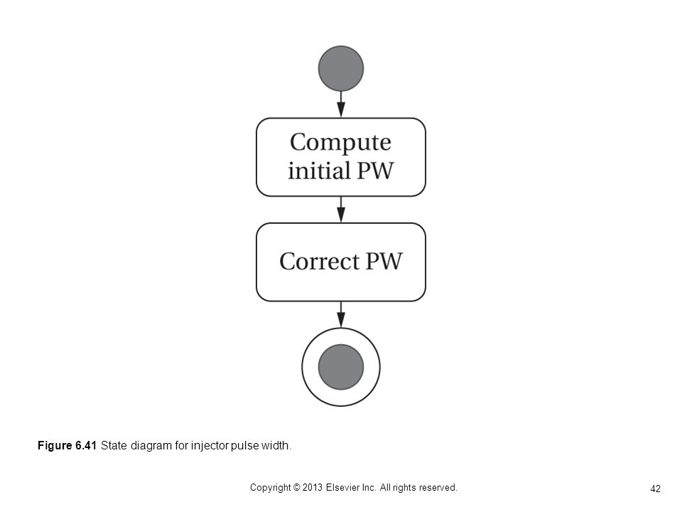 42 Copyright © 2013 Elsevier Inc. All rights reserved. Figure 6.41 State diagram for injector pulse width.