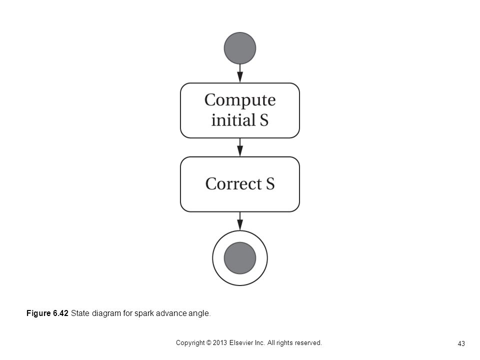 43 Copyright © 2013 Elsevier Inc. All rights reserved. Figure 6.42 State diagram for spark advance angle.