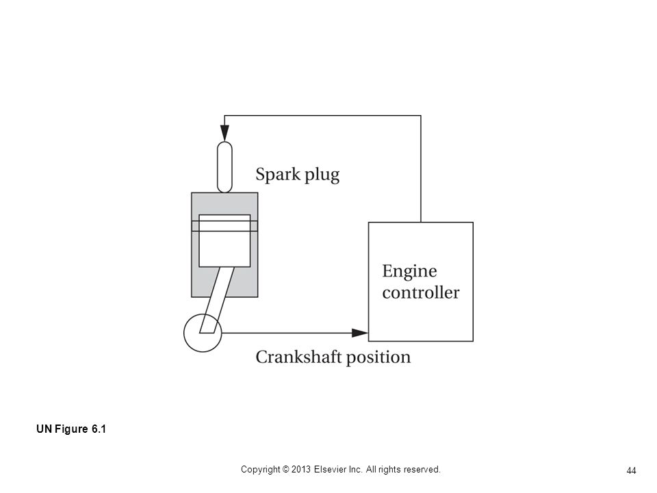 44 Copyright © 2013 Elsevier Inc. All rights reserved. UN Figure 6.1