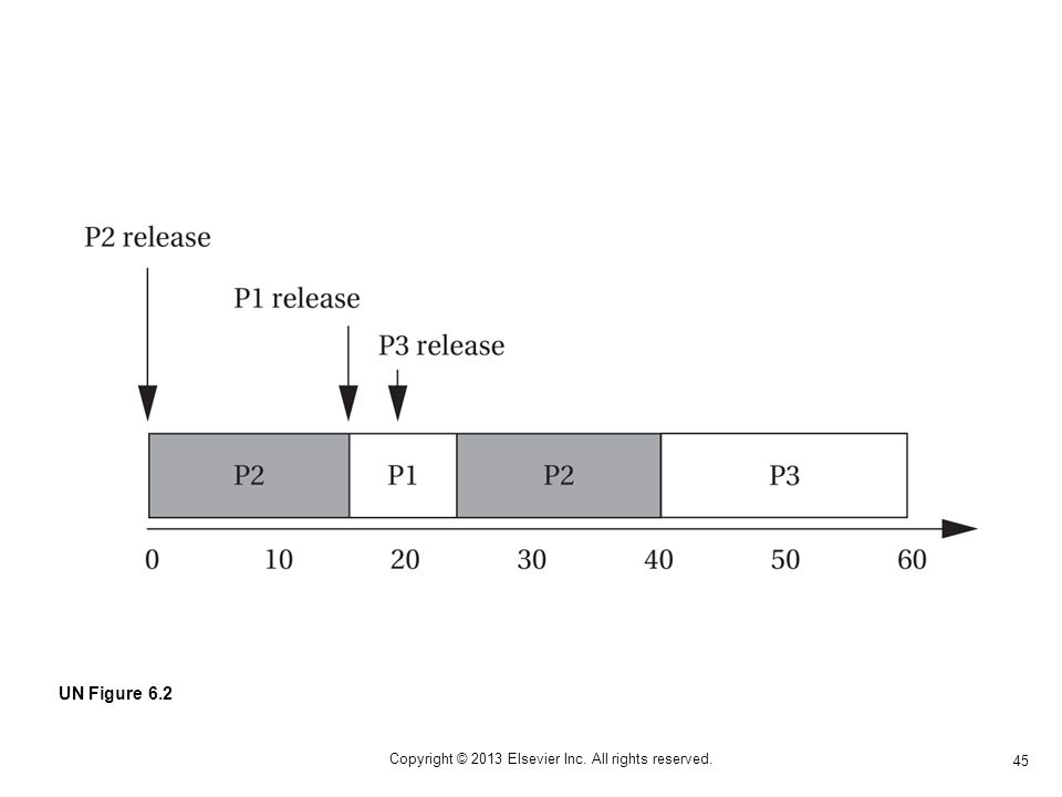 45 Copyright © 2013 Elsevier Inc. All rights reserved. UN Figure 6.2