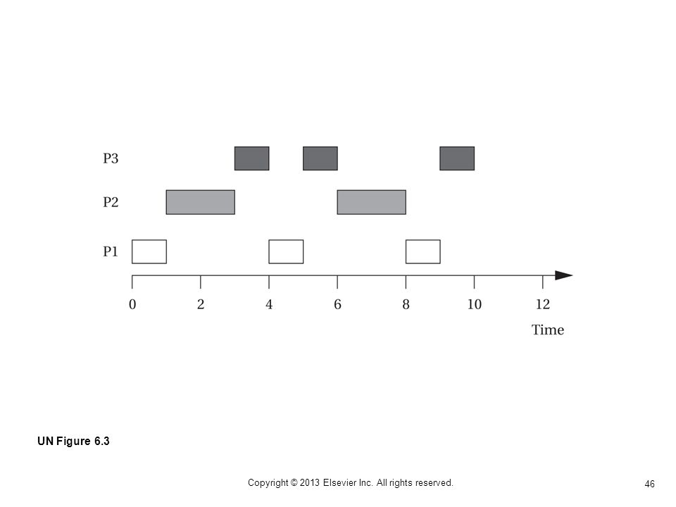 46 Copyright © 2013 Elsevier Inc. All rights reserved. UN Figure 6.3