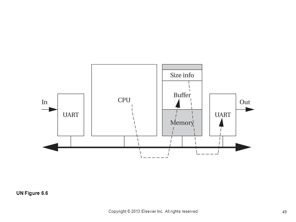 49 Copyright © 2013 Elsevier Inc. All rights reserved. UN Figure 6.6