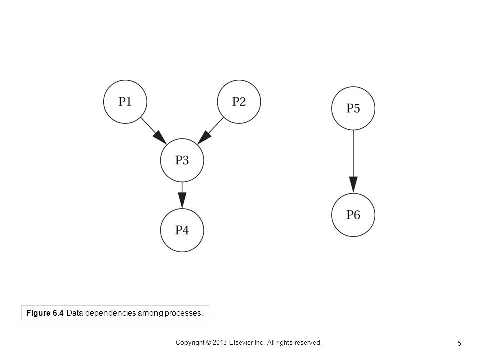 5 Copyright © 2013 Elsevier Inc. All rights reserved. Figure 6.4 Data dependencies among processes.