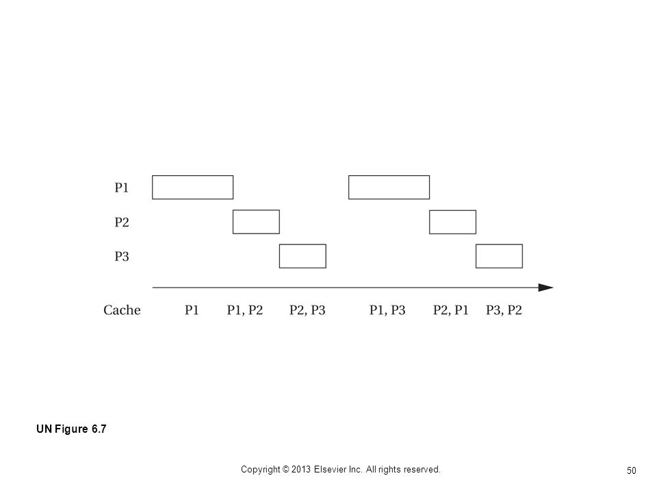 50 Copyright © 2013 Elsevier Inc. All rights reserved. UN Figure 6.7