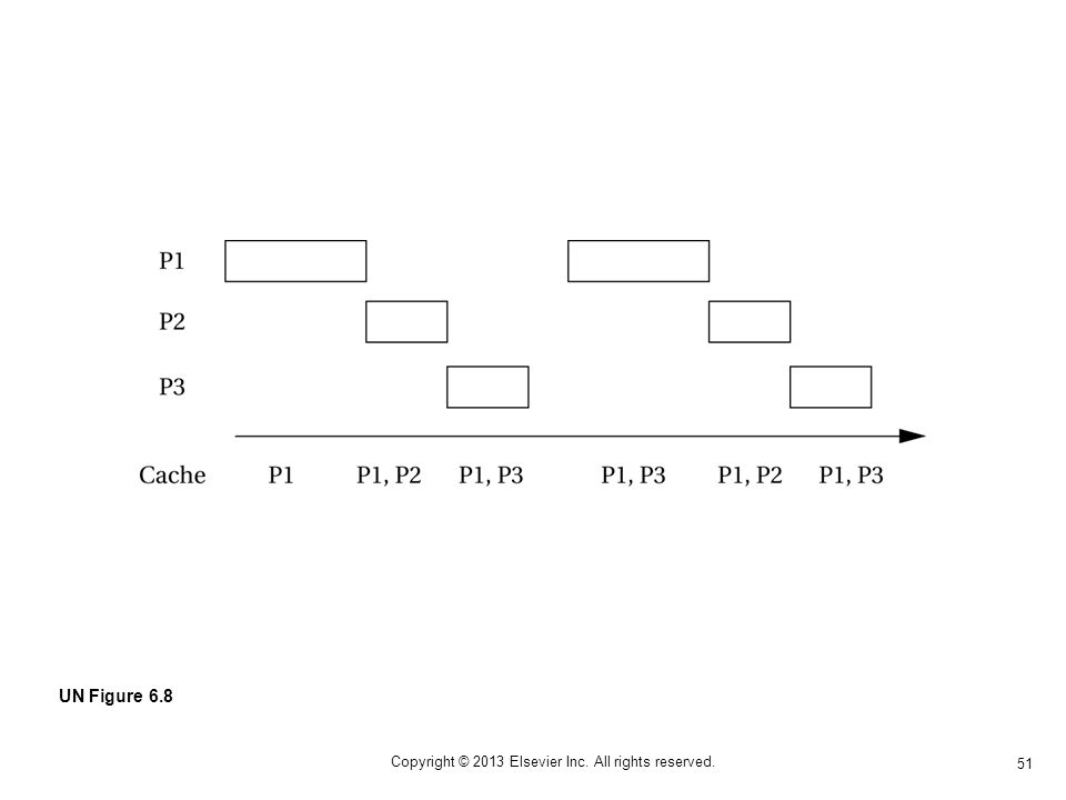 51 Copyright © 2013 Elsevier Inc. All rights reserved. UN Figure 6.8