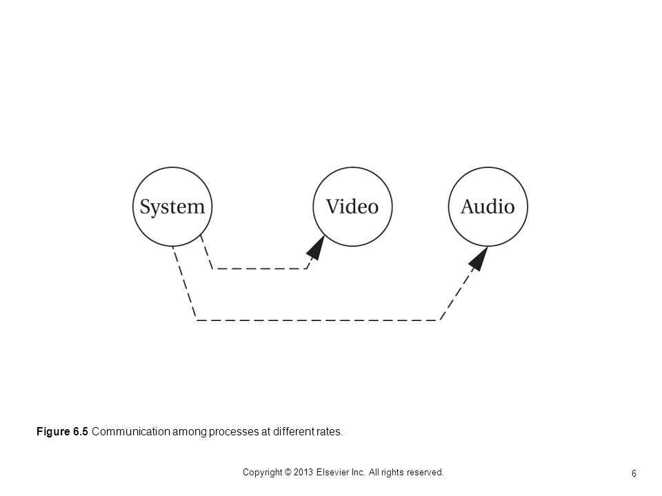 6 Copyright © 2013 Elsevier Inc. All rights reserved. Figure 6.5 Communication among processes at different rates.