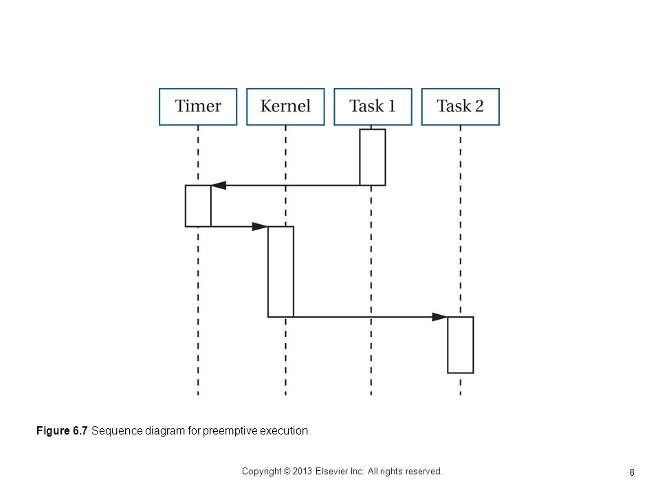 8 Copyright © 2013 Elsevier Inc. All rights reserved. Figure 6.7 Sequence diagram for preemptive execution.