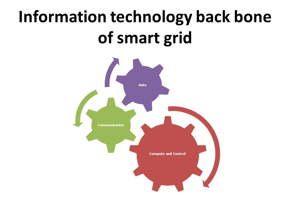 Information technology back bone of smart grid Compute and Control Communication Data