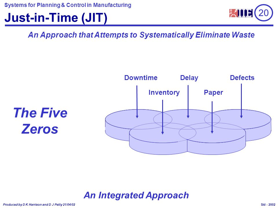 Systems for Planning & Control in Manufacturing Produced by D K Harrison and D J Petty 21/04/02 Sld - Model for JIT Use within MRPII/ERP ERP Sales Order Processing Customer Schedules Financial Systems Invoices Purch Order Processing Supplier Schedules Payments Inventory Control Kanban Control W/C 1 W/C 2 W/C 3 W/C 4 W/C 5 W/C 6 Raw Material Finished Product 20 2014
