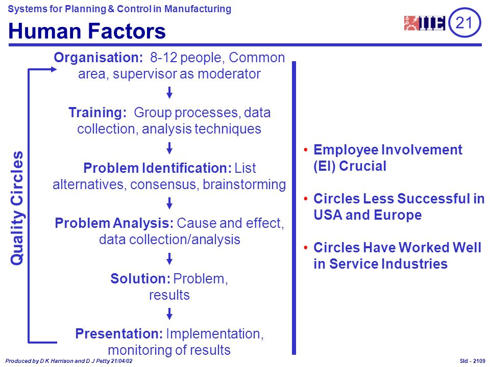 Systems for Planning & Control in Manufacturing Produced by D K Harrison and D J Petty 21/04/02 Sld - Human Factors Organisation: 8-12 people, Common