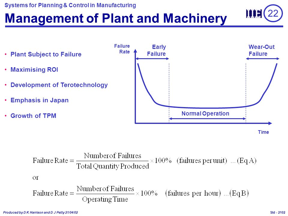 Systems for Planning & Control in Manufacturing Produced by D K Harrison and D J Petty 21/04/02 Sld - Management of Plant and Machinery Plant Subject