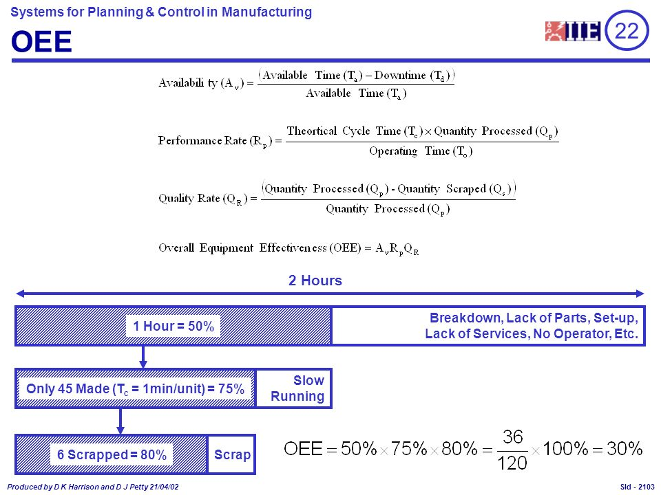 Systems for Planning & Control in Manufacturing Produced by D K Harrison and D J Petty 21/04/02 Sld - OEE 22 Breakdown, Lack of Parts, Set-up, Lack of