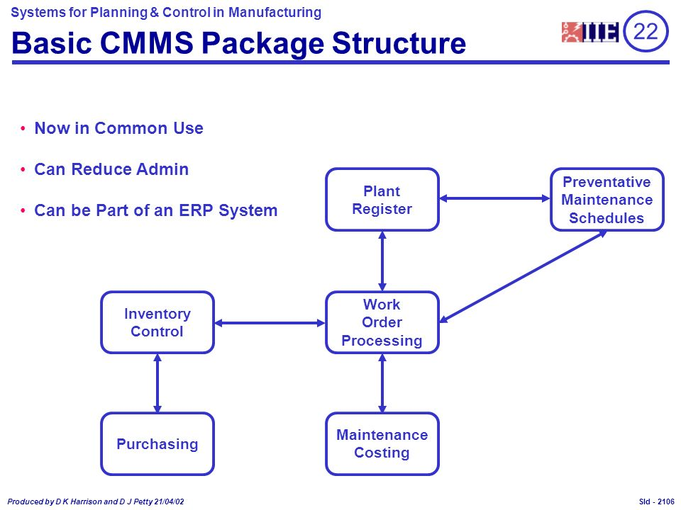 Systems for Planning & Control in Manufacturing Produced by D K Harrison and D J Petty 21/04/02 Sld - Basic CMMS Package Structure Plant Register Prev