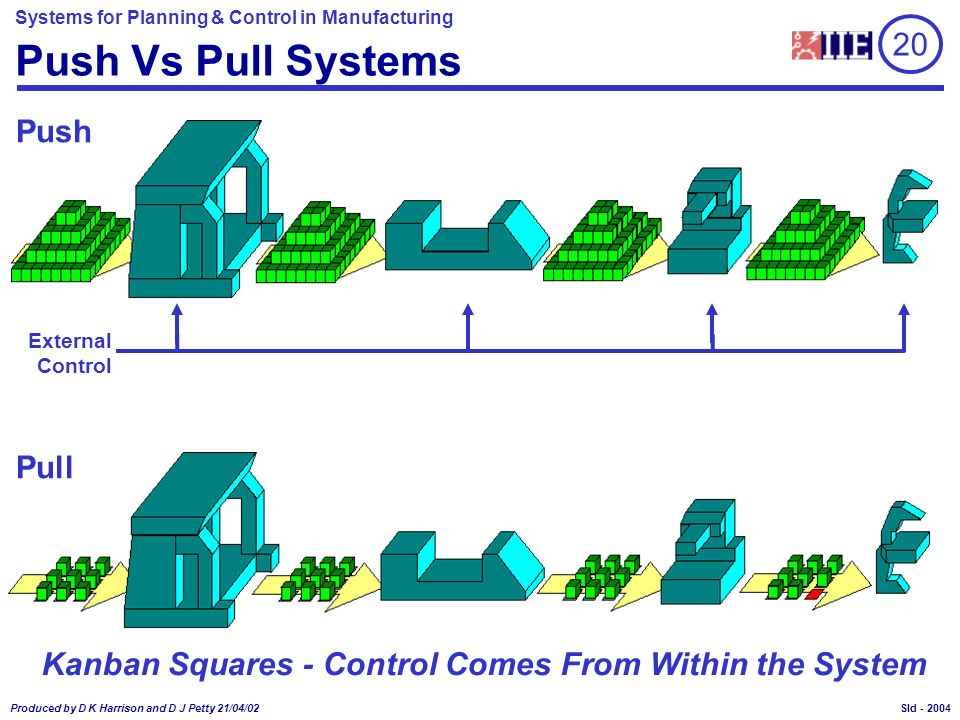 Systems for Planning & Control in Manufacturing Produced by D K Harrison and D J Petty 21/04/02 Sld - Push Vs Pull Systems Push Kanban Squares - Contr