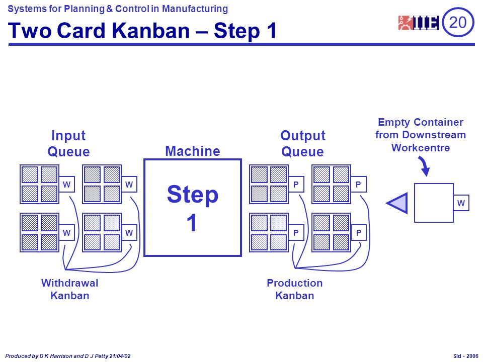 Systems for Planning & Control in Manufacturing Produced by D K Harrison and D J Petty 21/04/02 Sld - Two Card Kanban – Step 1 Machine Input Queue Out