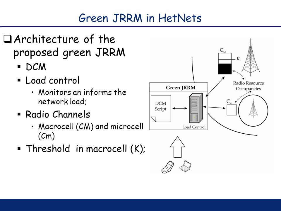Green JRRM in HetNets Architecture of the proposed green JRRM DCM Load control Monitors an informs the network load; Radio Channels Macrocell (CM) and