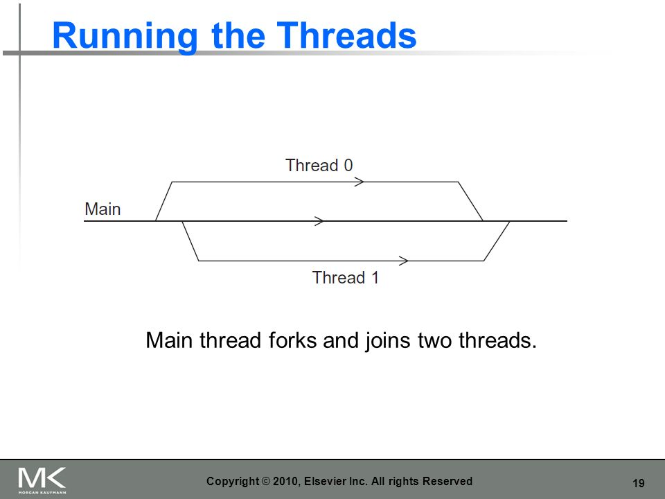 19 Running the Threads Copyright © 2010, Elsevier Inc.