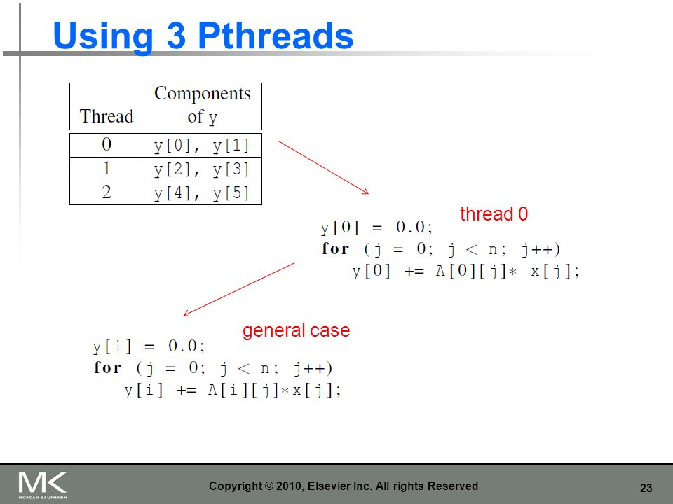 23 Using 3 Pthreads Copyright © 2010, Elsevier Inc. All rights Reserved thread 0 general case