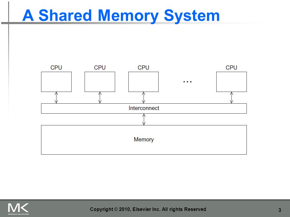 3 A Shared Memory System Copyright © 2010, Elsevier Inc. All rights Reserved